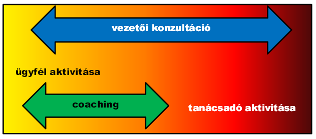 ugyfel_es_tanacsado_aktivitasa.png