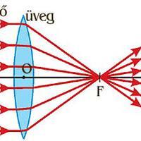 Optika - Gyűjtőlencse fókusztávolsága