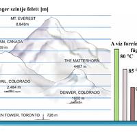 Vízforralás szobahőmérsékleten