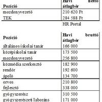 Minimálbér összege 2014: Bérek, fizetések, mennyit keres az orvos, az ápoló, a rendőr, a mozdonyvezető, a tanár ill a közalkalmazottak 2014-ben