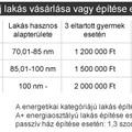 Lakástámogatás és Szocpol Kalkulátor 2014 !