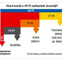 Mennyi 1 kilowatt áram ára 2015-ben? - Kivonul az áramkereskedéből a GDF Suez