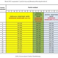 2013 szeptemberétől érvényes pedagógus-bértábla