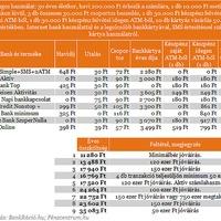 A legolcsóbb bankszámlák 2013/2014-évre