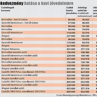 Családi kedvezmények: ők 2014-től nagyon jól járnak: családi adókedvezmény 2014