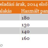 Kinek jár Szocpol azaz Csok 2015-ben? Az új szocpol a csok feltételei, részletei, összege 2015-től