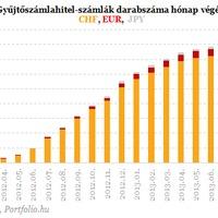 139 ezer forintnyi ingyenpénz a devizahiteleseknek, mentik a devizaadósokat !