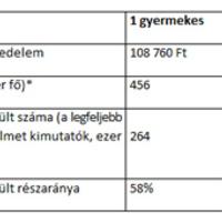 Családi-Adókedvezmény-2014: a családi adókedvezményt kiterjesztették 2014-re