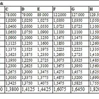 Közalkalmazotti béremelés 2015 - Közalkalmazotti bértábla nettó-bruttó közalkalmazotti bérek