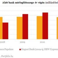 A Banco Popolare kivonul Magyarországról
