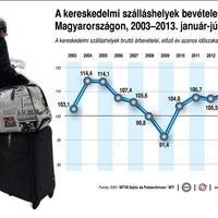 Szép Kártya Beváltása 2013/2014 - A SZÉP kártya tolja a turizmust