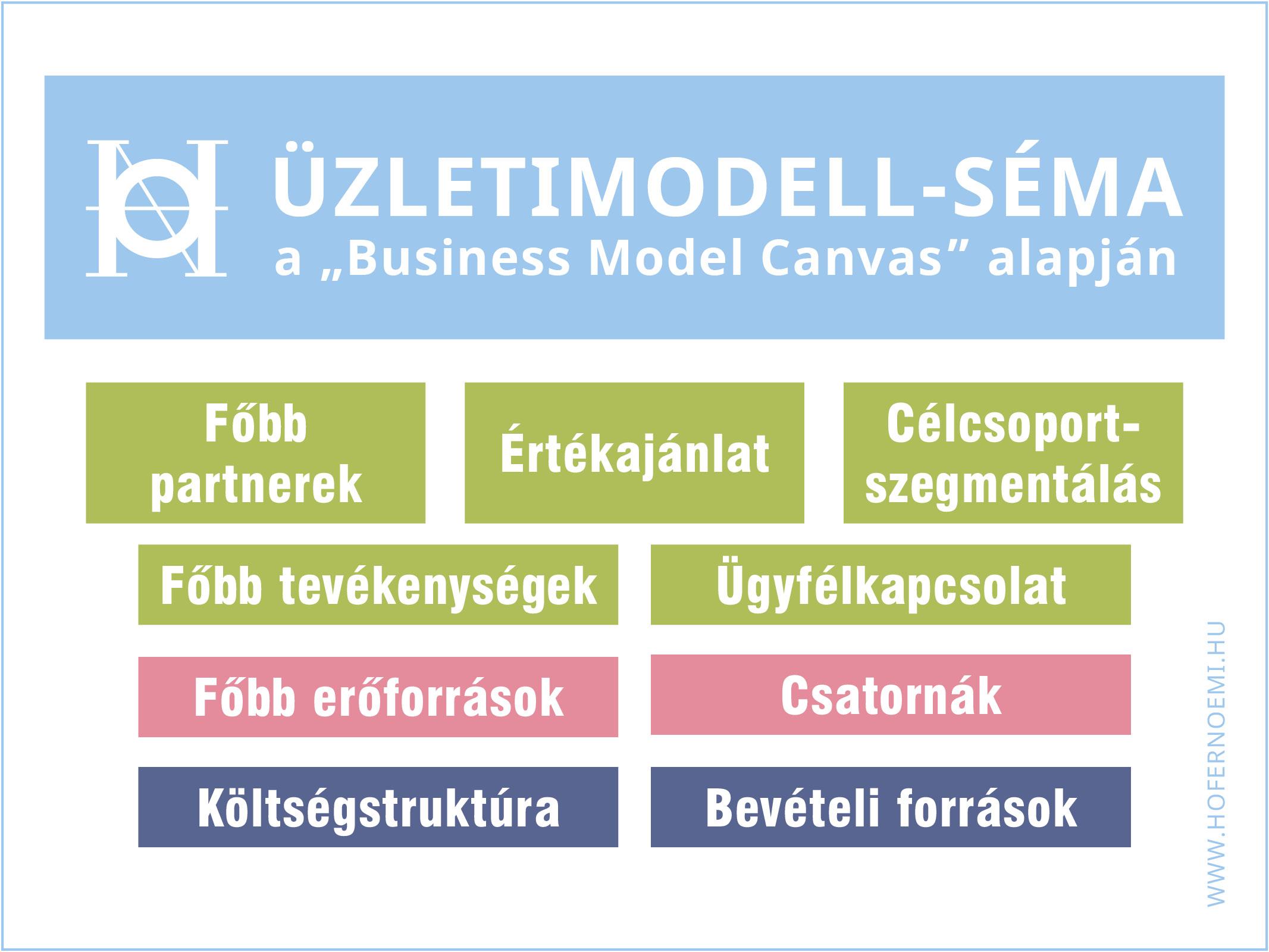 Hogyan készítsd el a vállalkozásod üzleti modelljét?