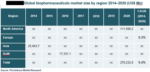 biopharmaceutical-market.png