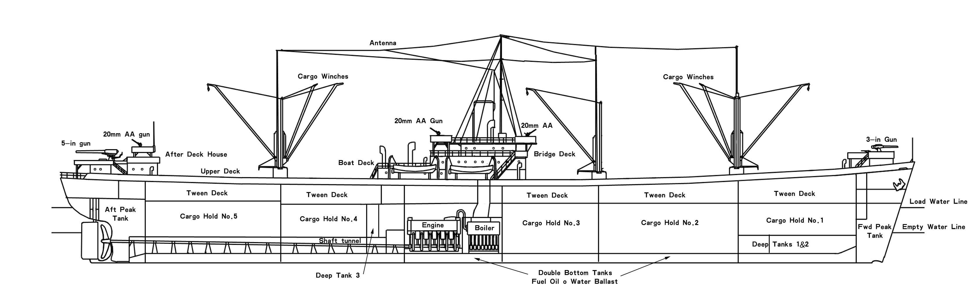 Egy Liberty hajó szerkezeti vázlata.