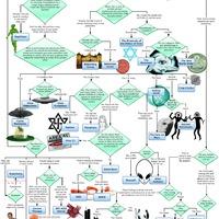 Konspirációs teóriák folyamatábrája