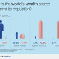 A vagyoni egyenlőtlenség csökkentésének útja