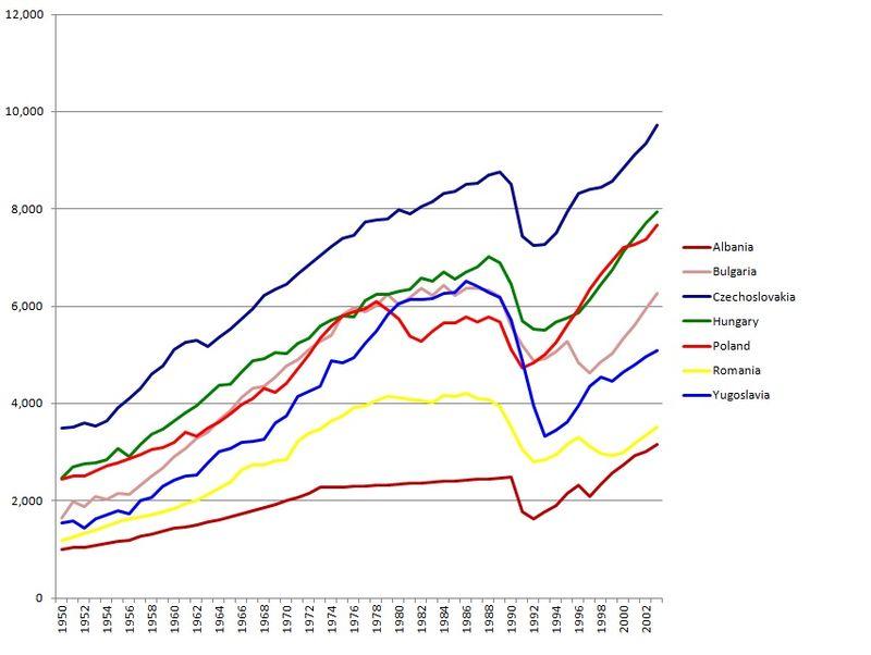 800px-eastern_bloc_economies_gdp_1990.jpg