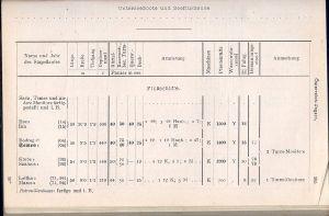 Marine-Almanach osztrák-magyar folyami hadihajók listája