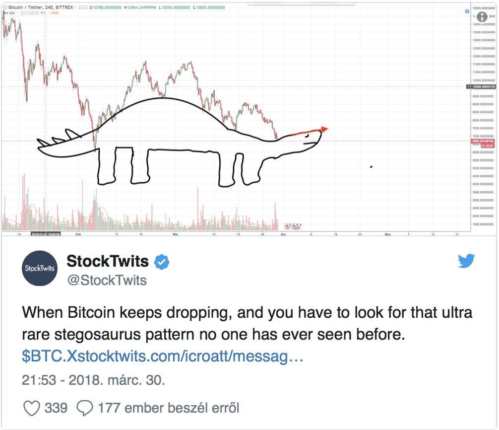 a_bitcoin_a_rfolyam_ritka_stegosaurus_alakzat.png