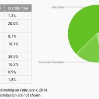 Ezek most a leggyakoribb Android-verziók