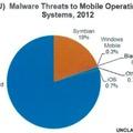 Az iOS az egyik legbiztonságosabb mobil operációs rendszer