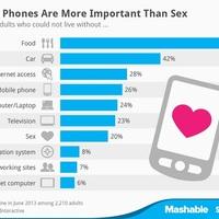 Inkább az okostelefon, mint a szex