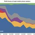 Dominál az Apple a mobilpiacon