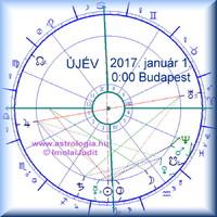 Pénzügyi horoszkóp 2017. A ragyogás éve. ©ImolaiJudit