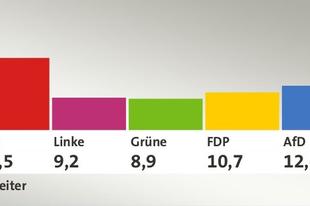 A német választások öt legfontosabb tanulsága