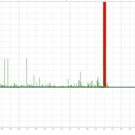 Leállás volt, de már megyünk - blog.hu - indavideo.hu - index.hu