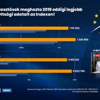Óriási számokat hozott az Index az EP-n