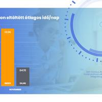 Egy Index-olvasó átlagosan ennyi időt tölt egy nap az Index olvasásával