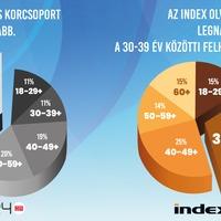 Az Indexet a 30 éves korosztály olvassa a leginkább