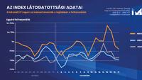 Ennyi ember olvasta az Indexet október 21. és november 17. között