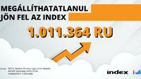 Ismét 1 millió olvasó az Indexen
