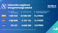 Az Index.hu október 13-i látogatottsági adatai