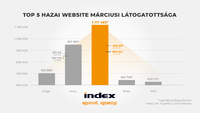 Stabilan egymillió felett az Index napi látogatottsága
