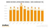 Márciusban 1 millió felett az Index