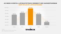 Újabb látogatottsági mutatóban vette át a vezetést az Index