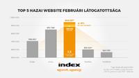 Már második hónapja nyeri az Index a látogatottsági versenyt