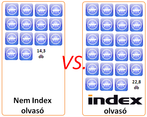 Okostelefonos Indexesek (5.)