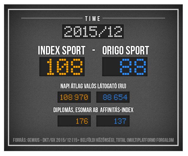 Az Index sportrovat bezsákolta