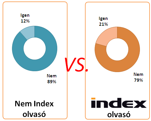 Okostelefonos Indexesek (6.)