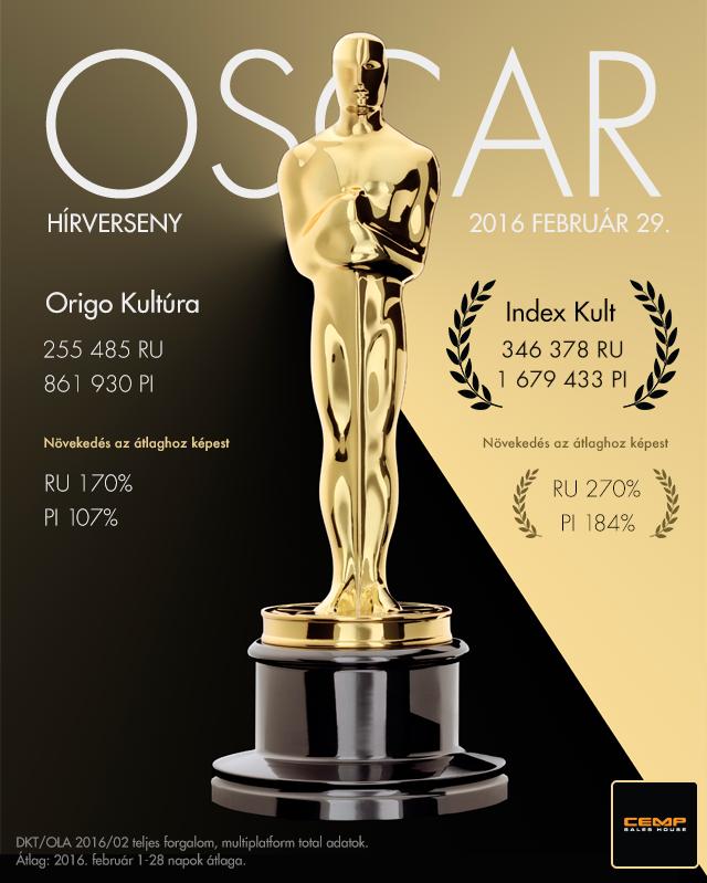 Az Oscar-hírversenyt is az Index nyerte