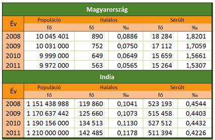 IndiaPass: Indiai baleseti statisztikák