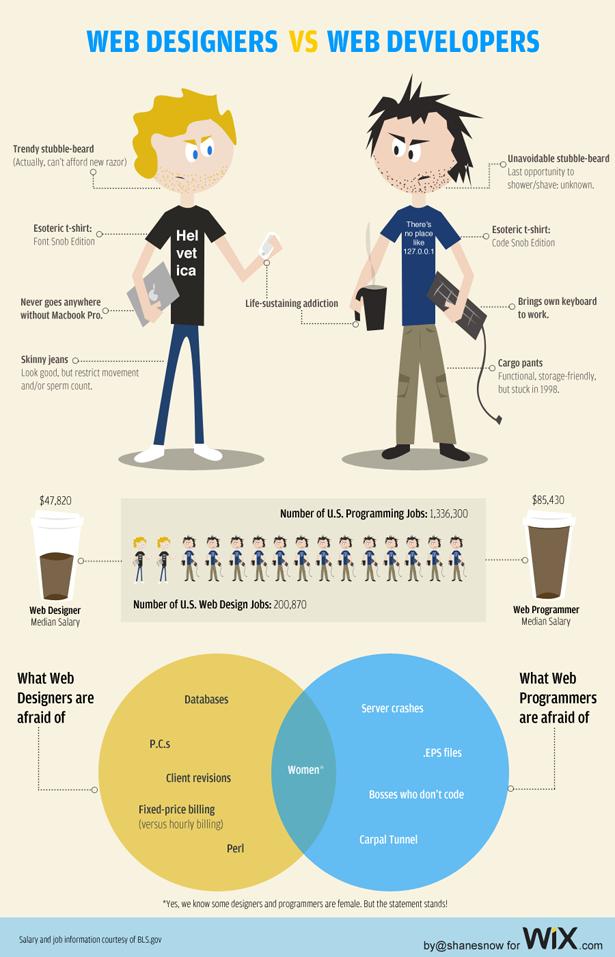 webdizájner vs. webfejlesztő