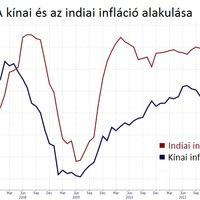 Kínában csökken, Indiában emelkedik az infláció