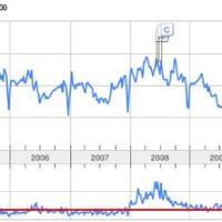 Infláció a Google-ben