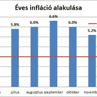 Tovább ereszkedik a magyar infláció