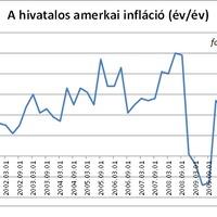 A hivatalos infláció és versenytársai